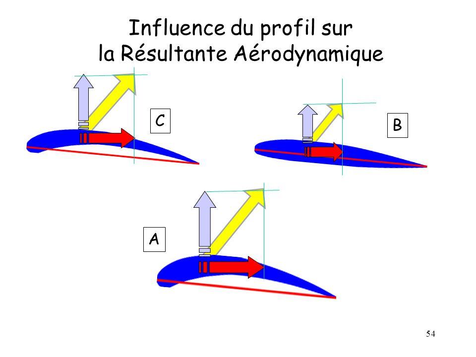 Influence du profil sur la Résultante Aérodynamique
