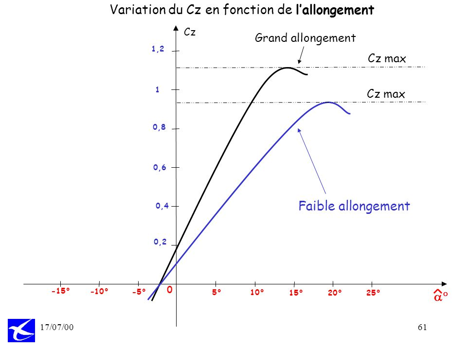 Variation du Cz en fonction de l'allongement