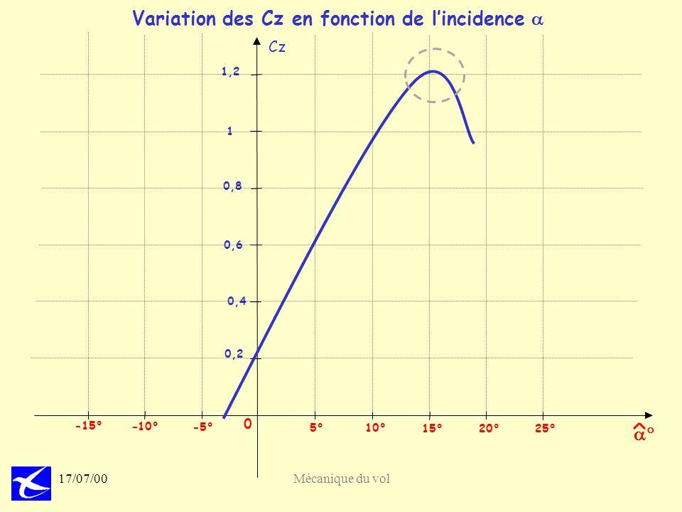Variation des Cz en fonction de l'incidence a