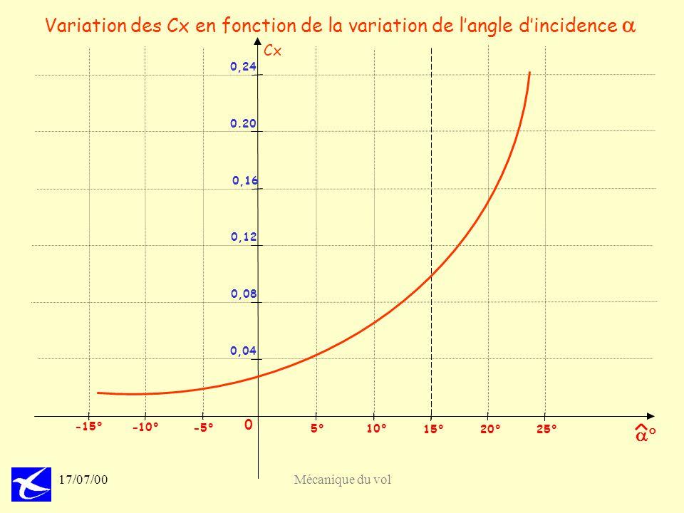 Variation des Cx en fonction de la variation de l'angle d'incidence a