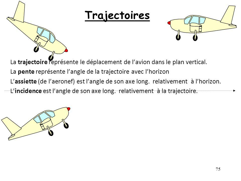 Trajectoires La trajectoire représente le déplacement de l'avion dans le plan vertical. La pente représente l'angle de la trajectoire avec l'horizon.