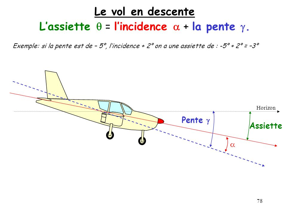 L'assiette q = l'incidence a + la pente g.