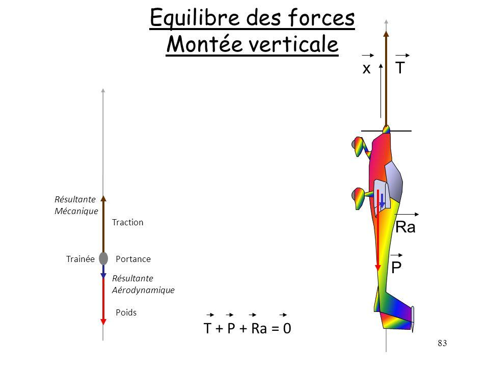 Equilibre des forces Montée verticale