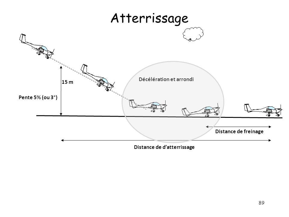 Atterrissage Décélération et arrondi 15 m Pente 5% (ou 3°)