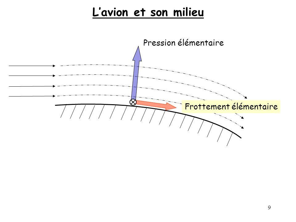 L'avion et son milieu Pression élémentaire Frottement élémentaire