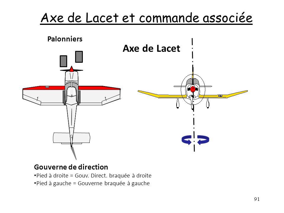 Axe de Lacet et commande associée