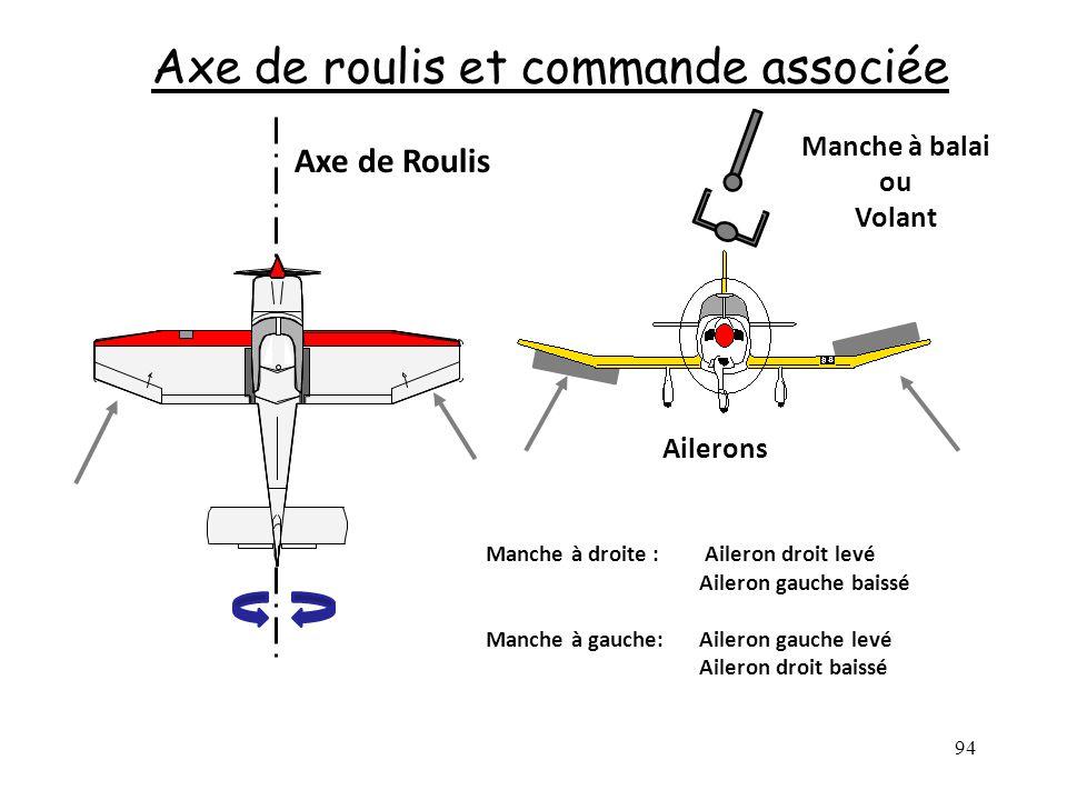 Axe de roulis et commande associée