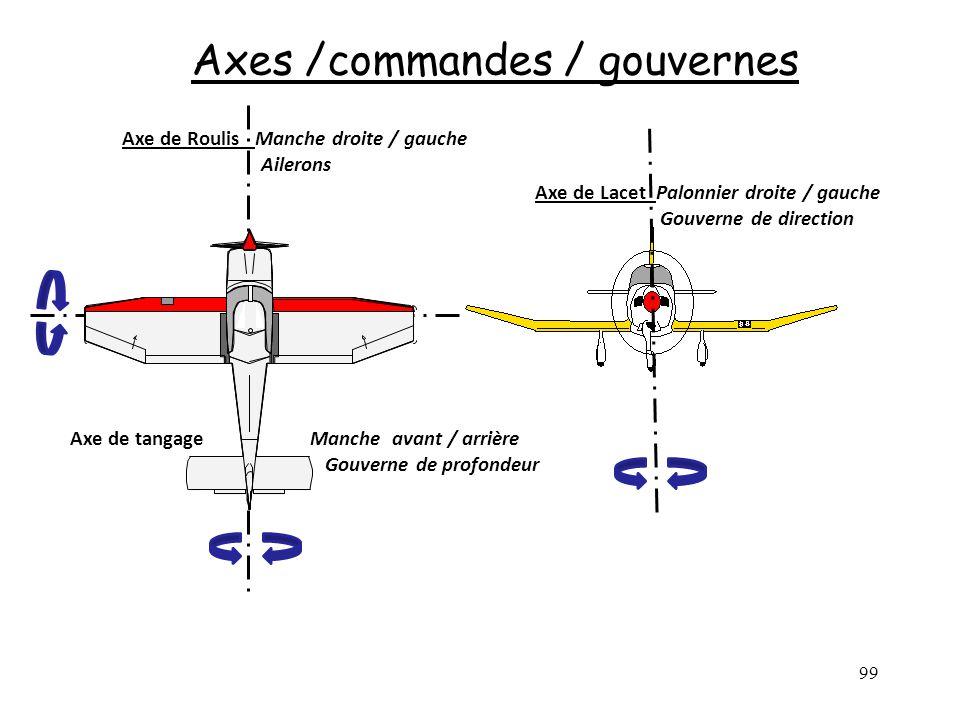 Axes /commandes / gouvernes