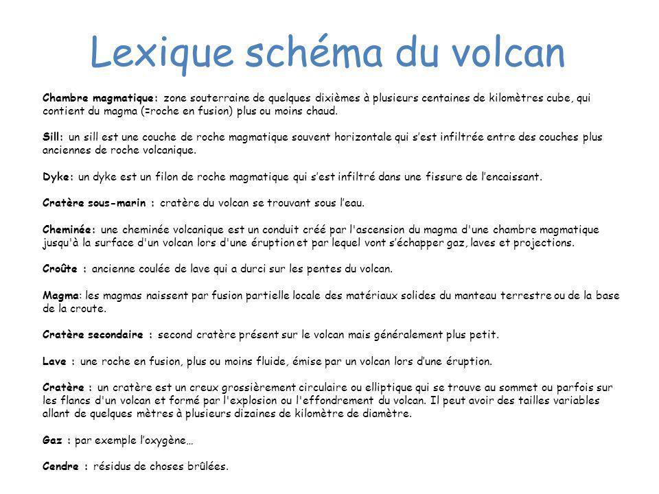 Lexique schéma du volcan