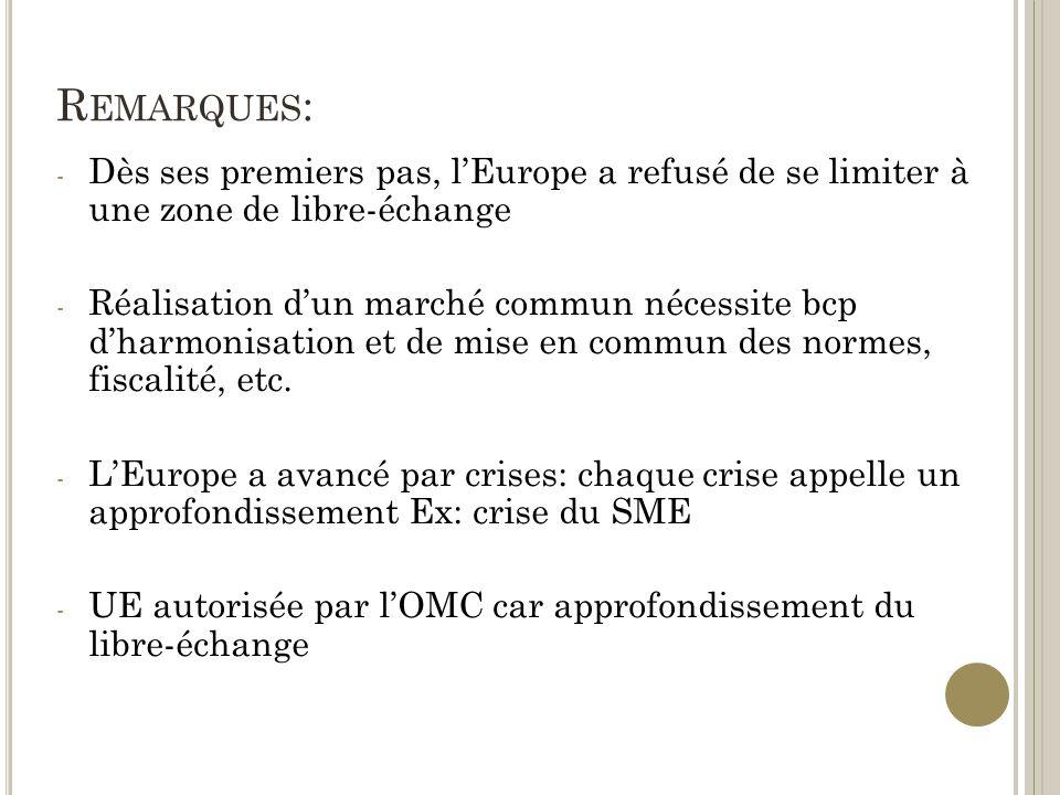 Remarques: Dès ses premiers pas, l'Europe a refusé de se limiter à une zone de libre-échange.