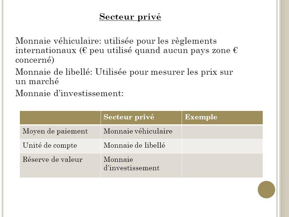 Secteur privé Monnaie véhiculaire: utilisée pour les règlements internationaux (€ peu utilisé quand aucun pays zone € concerné) Monnaie de libellé: Utilisée pour mesurer les prix sur un marché Monnaie d'investissement: