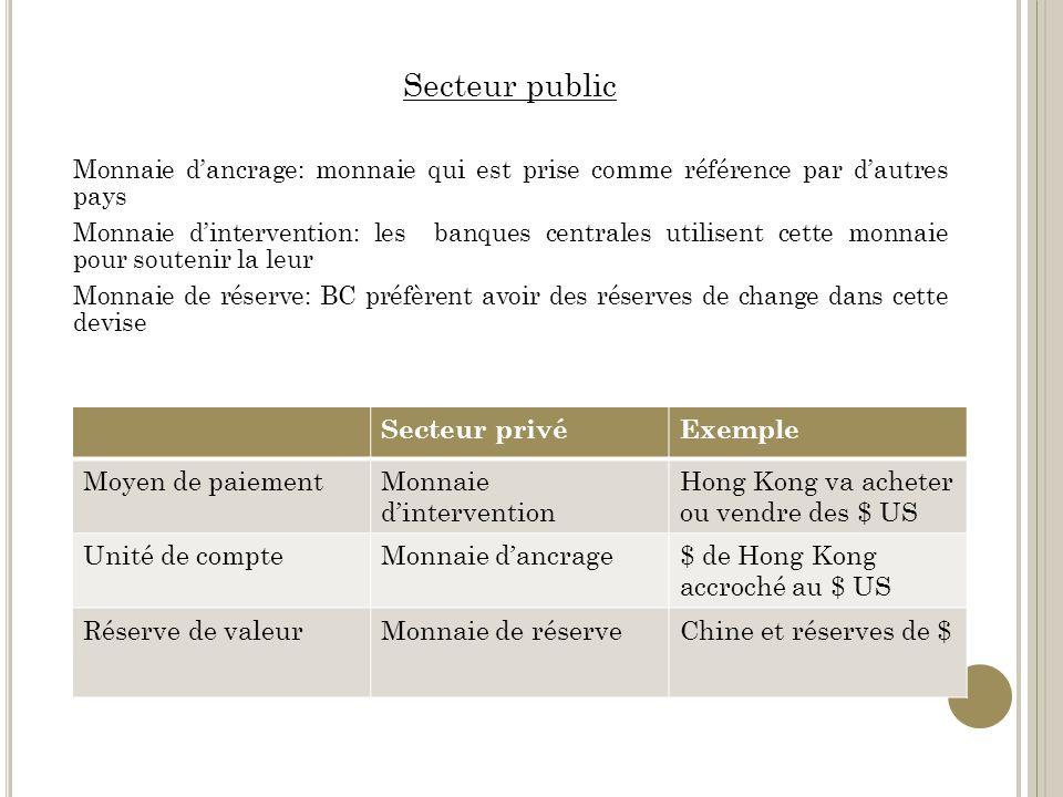 Secteur public Secteur privé Exemple Moyen de paiement