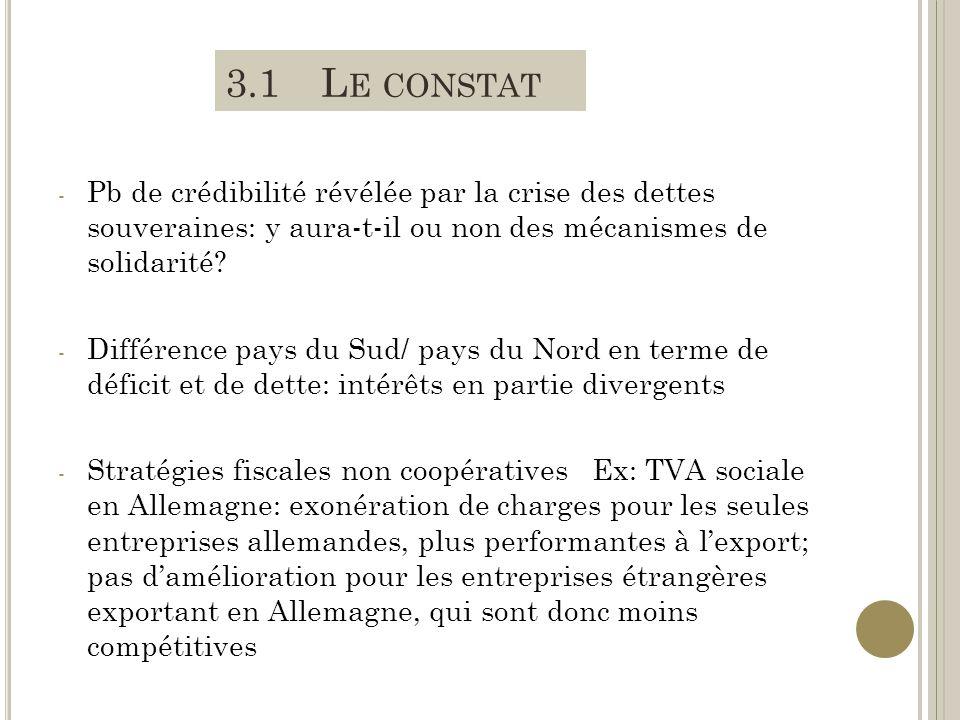 3.1 Le constat Pb de crédibilité révélée par la crise des dettes souveraines: y aura-t-il ou non des mécanismes de solidarité