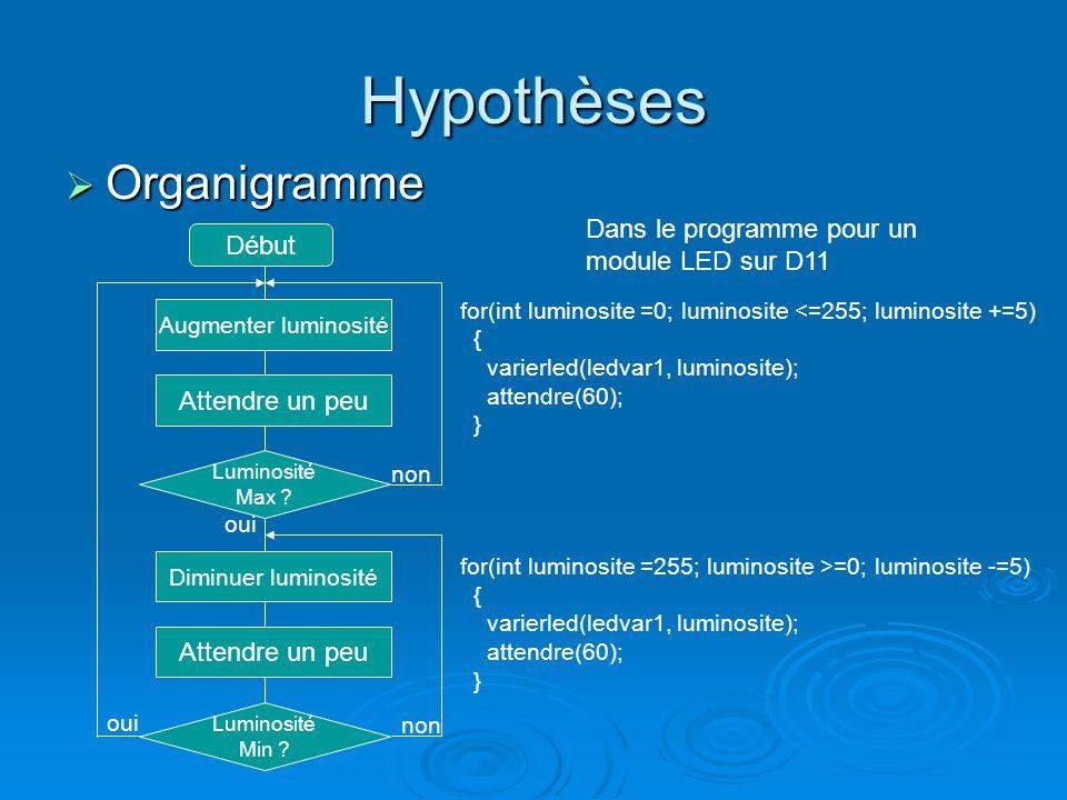 Hypothèses Organigramme Dans le programme pour un module LED sur D11
