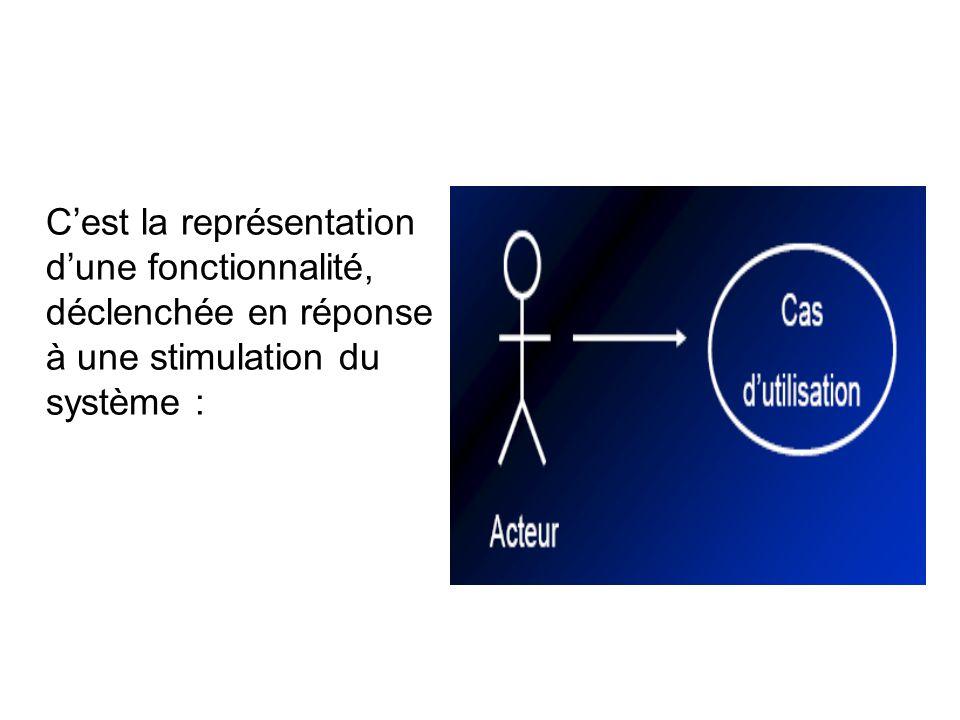 C'est la représentation d'une fonctionnalité, déclenchée en réponse à une stimulation du système :