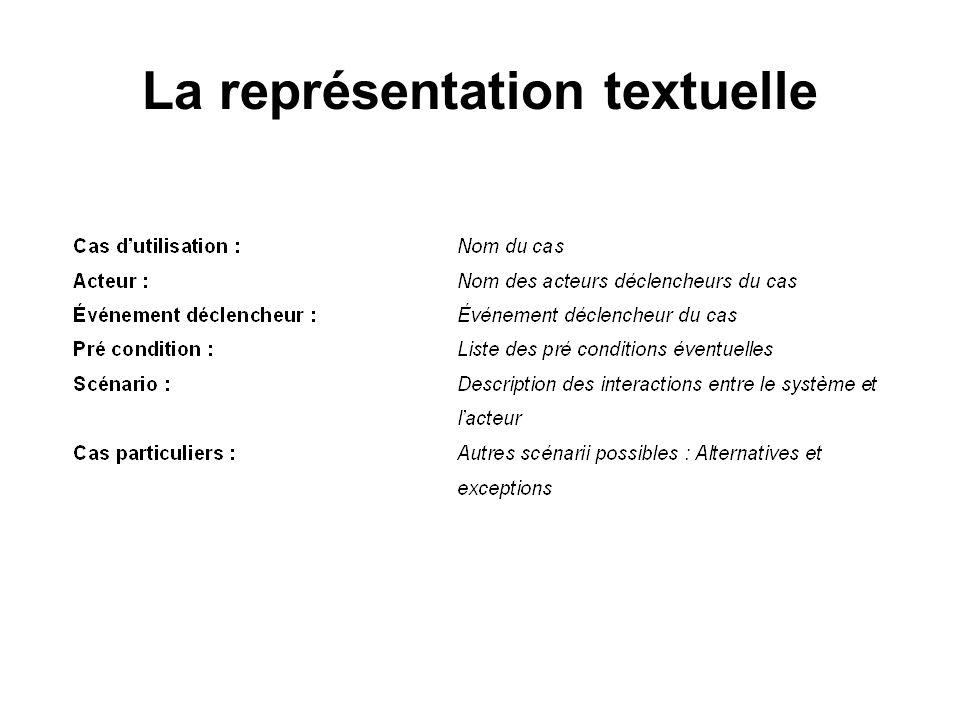 La représentation textuelle