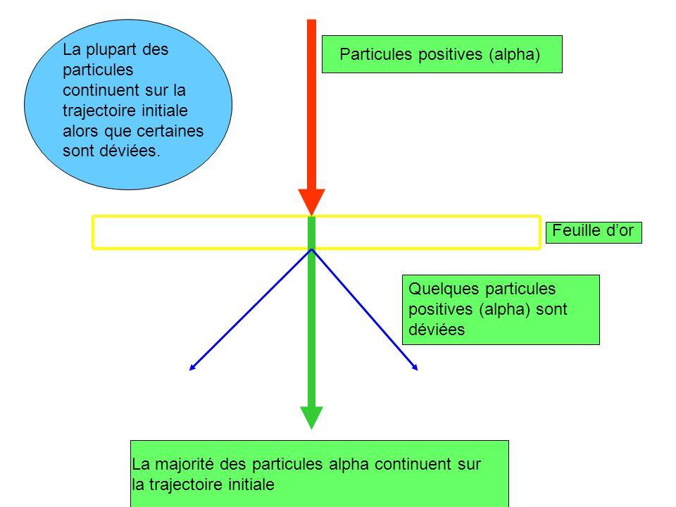 La plupart des particules continuent sur la trajectoire initiale alors que certaines sont déviées.