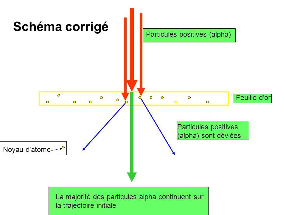 Schéma corrigé Particules positives (alpha) Feuille d'or