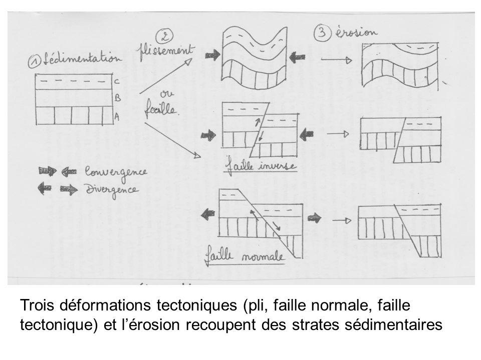 Trois déformations tectoniques (pli, faille normale, faille tectonique) et l'érosion recoupent des strates sédimentaires