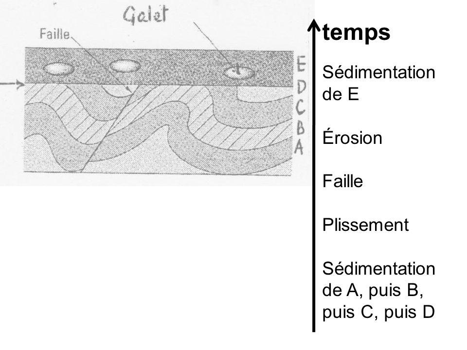temps Sédimentation de E Érosion Faille Plissement
