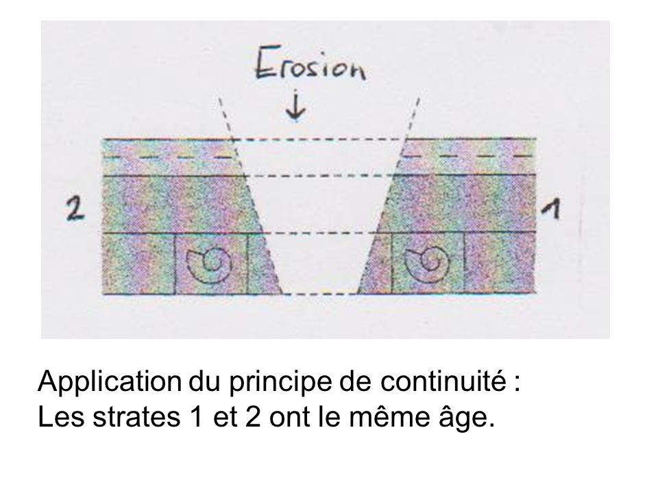 Application du principe de continuité :