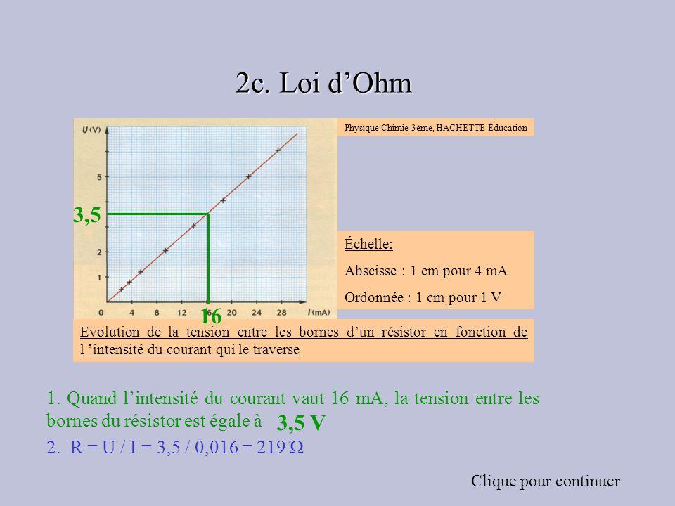 2c. Loi d'Ohm Échelle: Abscisse : 1 cm pour 4 mA. Ordonnée : 1 cm pour 1 V. Physique Chimie 3ème, HACHETTE Éducation.