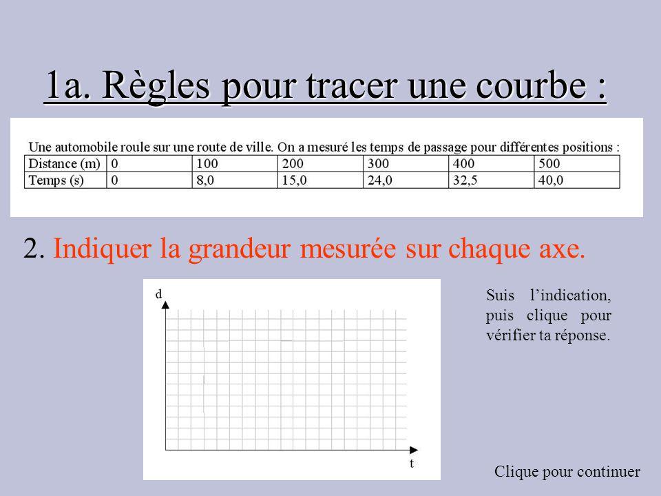 1a. Règles pour tracer une courbe :