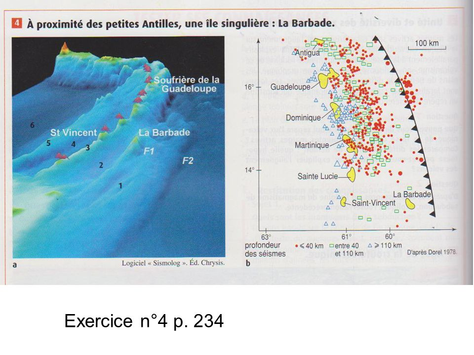 Exercice n°4 p. 234