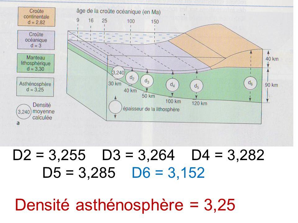 Densité asthénosphère = 3,25