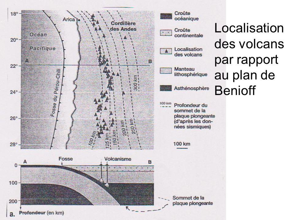 Localisation des volcans par rapport au plan de Benioff