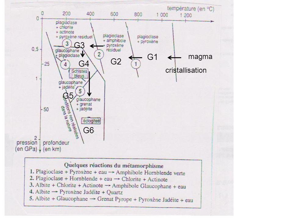 G3 G1 magma G2 G4 cristallisation G5 G6