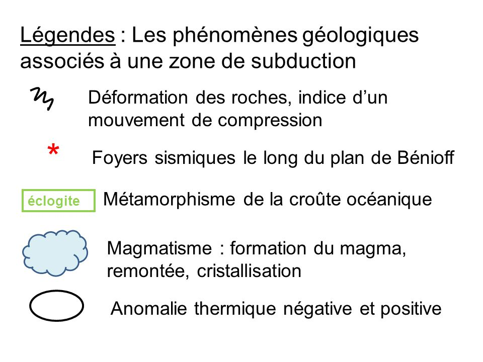 Légendes : Les phénomènes géologiques associés à une zone de subduction