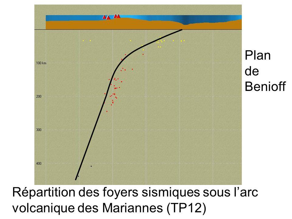 Plan de Benioff Répartition des foyers sismiques sous l'arc volcanique des Mariannes (TP12)