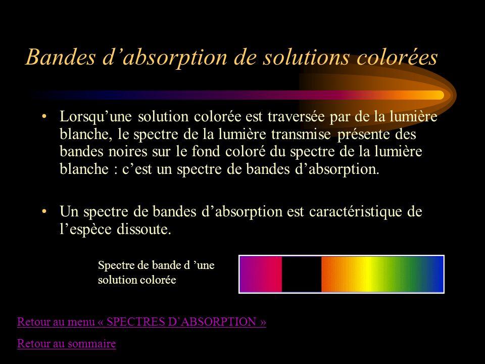 Bandes d'absorption de solutions colorées