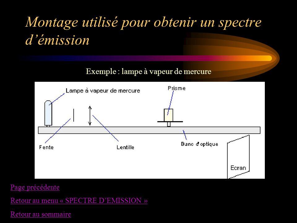 Montage utilisé pour obtenir un spectre d'émission