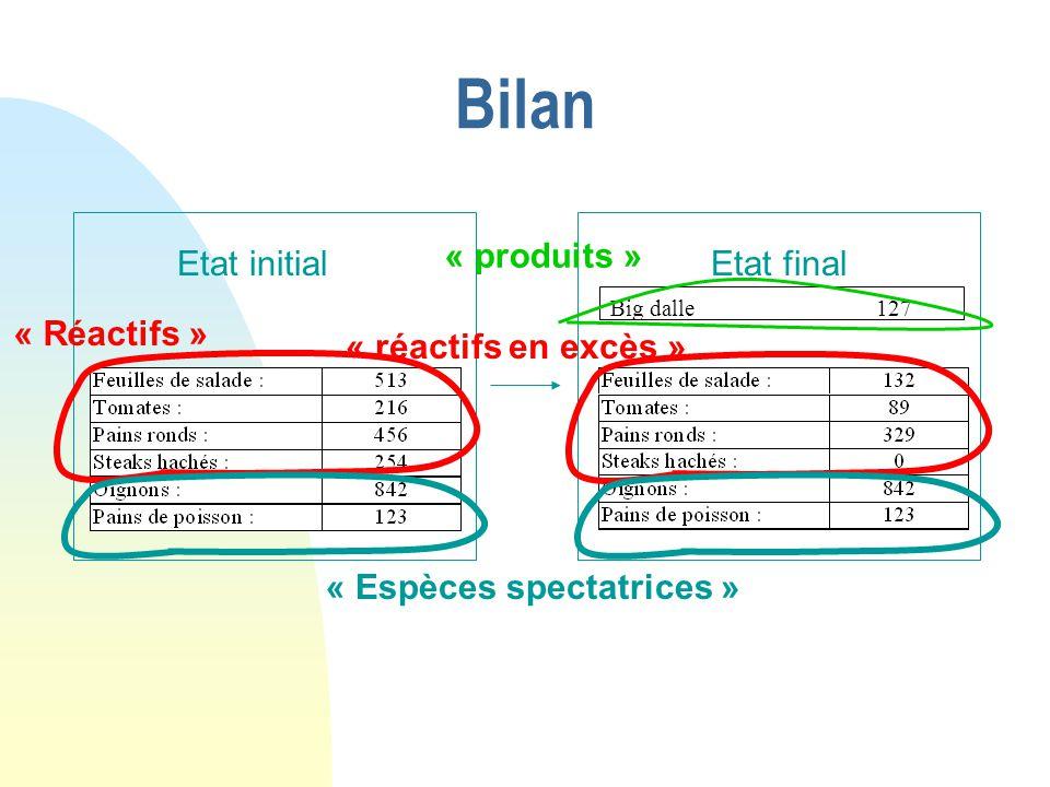 Bilan « produits » Etat initial Etat final « Réactifs »
