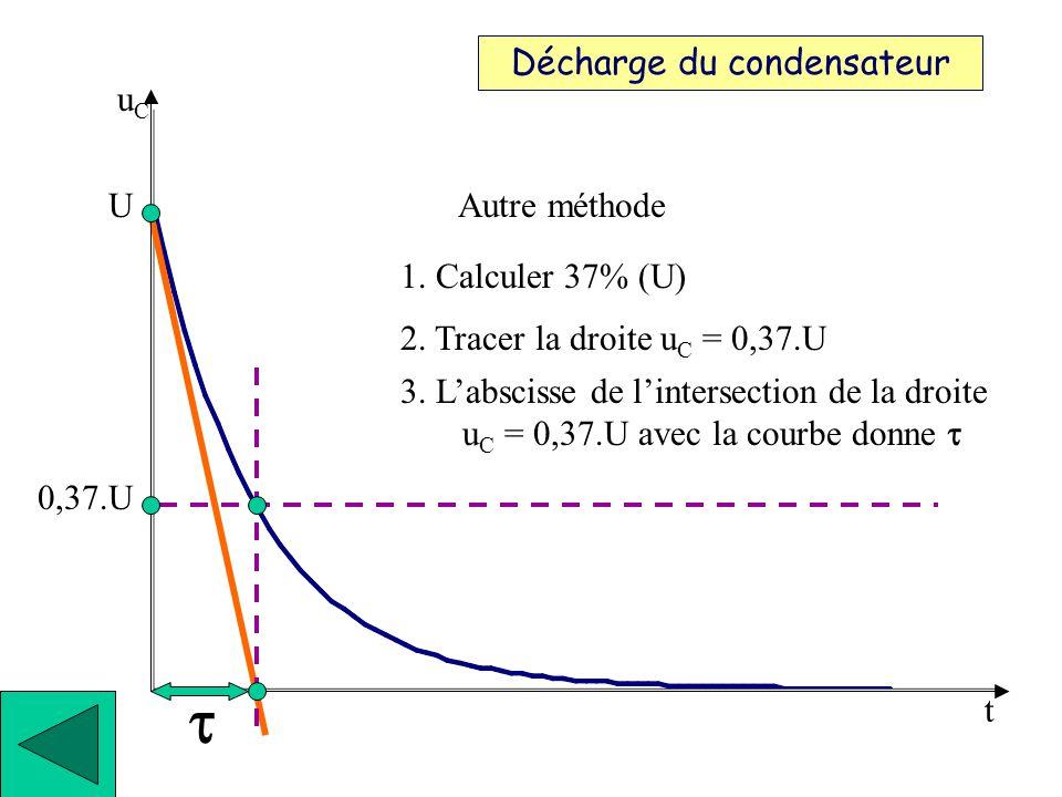 t Décharge du condensateur uC U 1. Tracer la tangente à l'origine