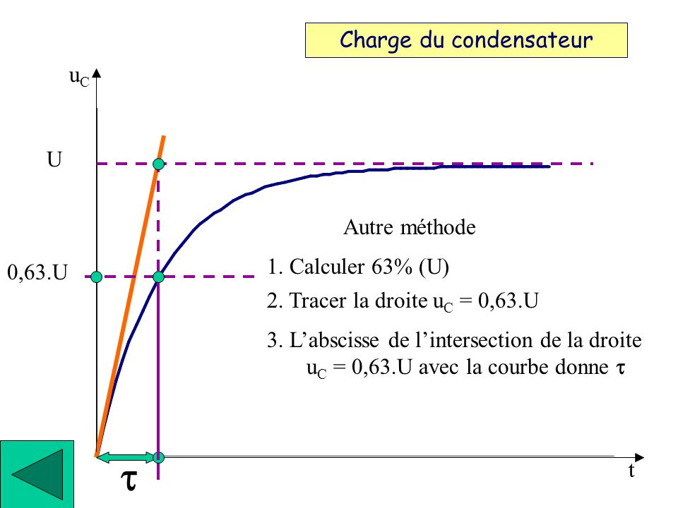 t Charge du condensateur uC U 1. Repérer la droite uC = U