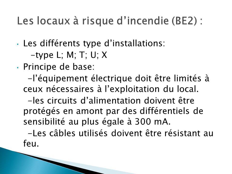 Les locaux à risque d'incendie (BE2) :