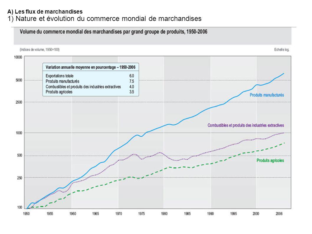1) Nature et évolution du commerce mondial de marchandises