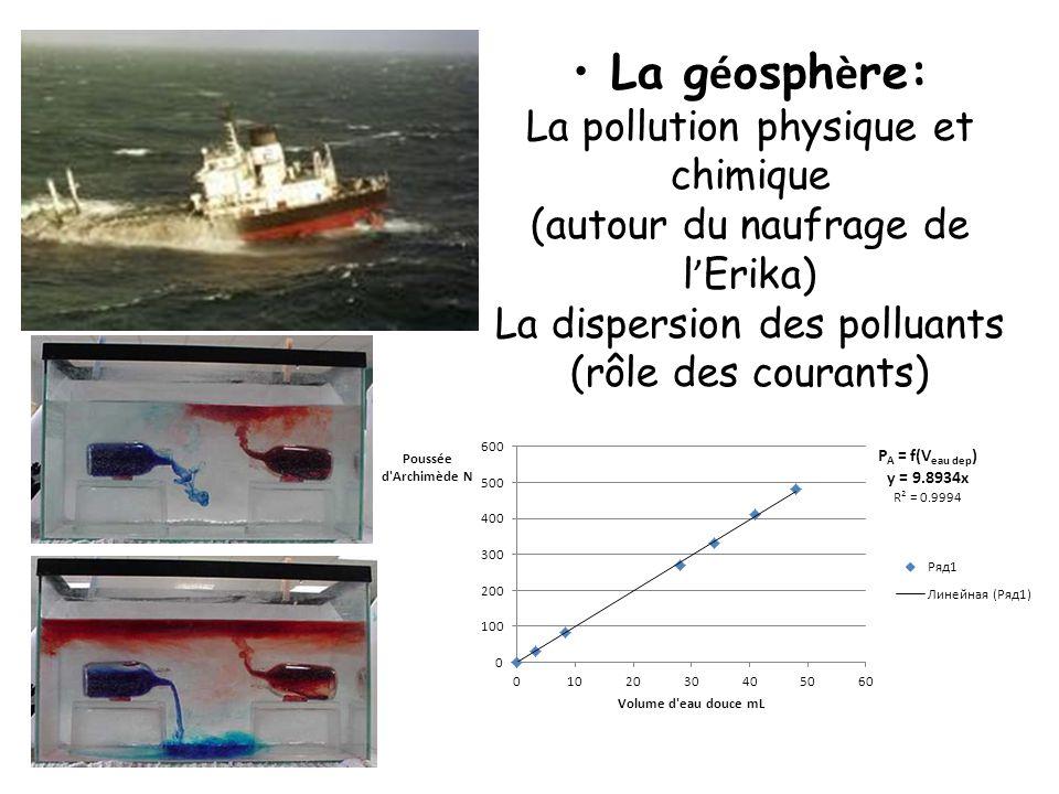 La géosphère: La pollution physique et chimique