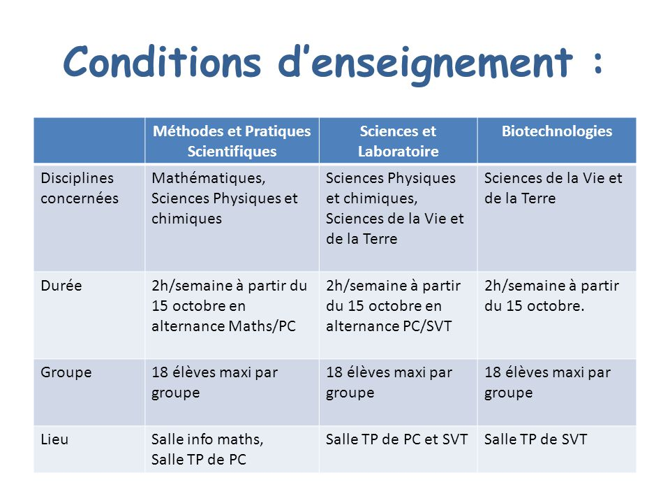 Conditions d'enseignement :