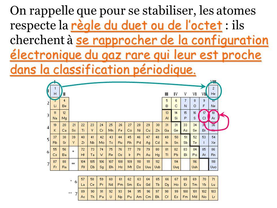On rappelle que pour se stabiliser, les atomes respecte la règle du duet ou de l'octet : ils cherchent à se rapprocher de la configuration électronique du gaz rare qui leur est proche dans la classification périodique.