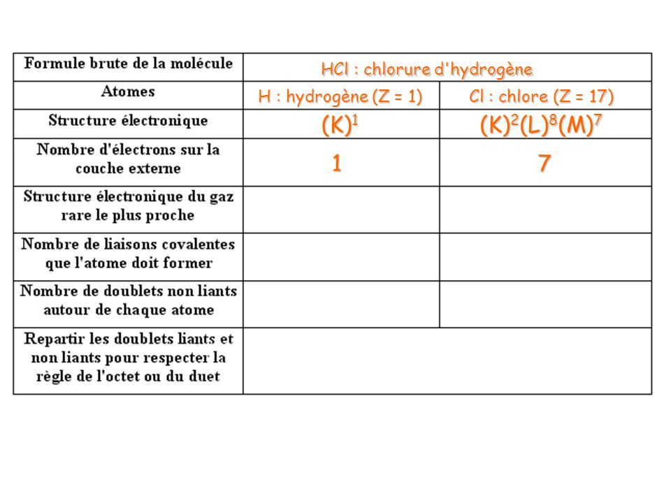 (K)1 (K)2(L)8(M)7 1 7 HCl : chlorure d hydrogène H : hydrogène (Z = 1)