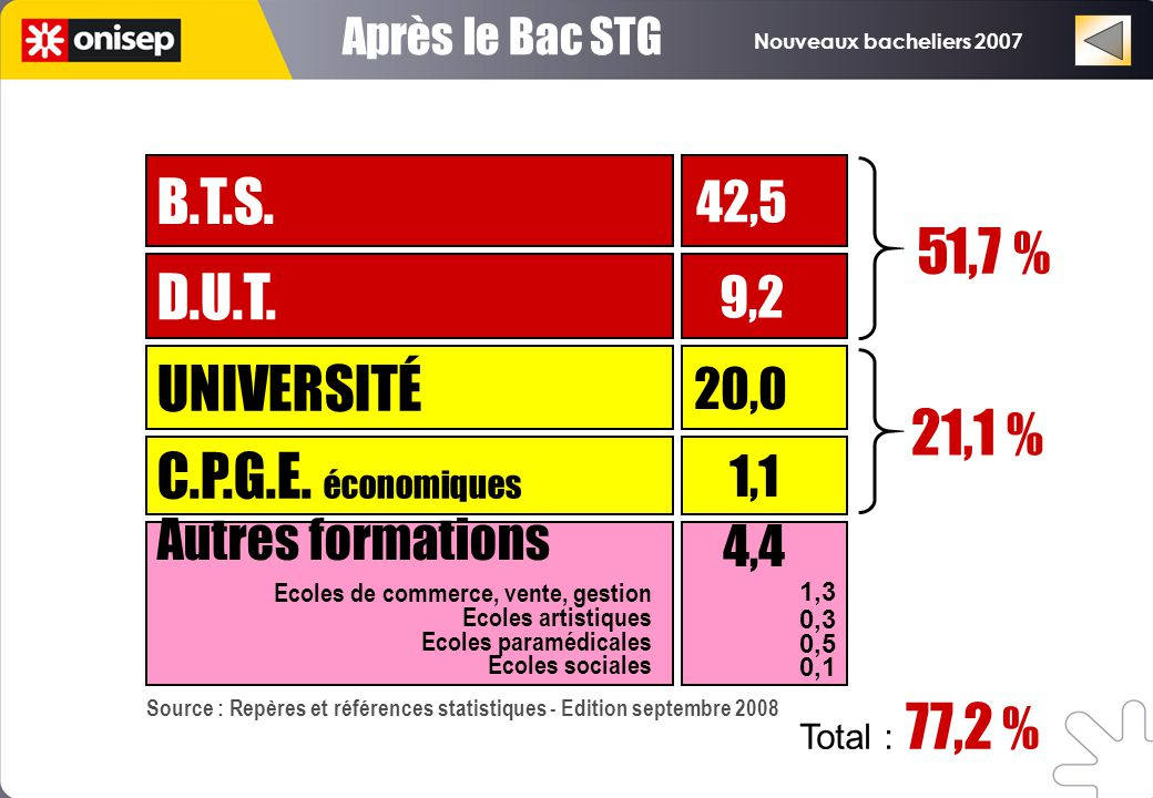 B.T.S. 51,7 % D.U.T. UNIVERSITÉ 21,1 % C.P.G.E. économiques 9,2 1,1