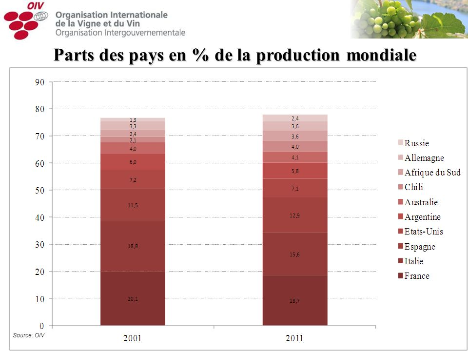 Parts des pays en % de la production mondiale