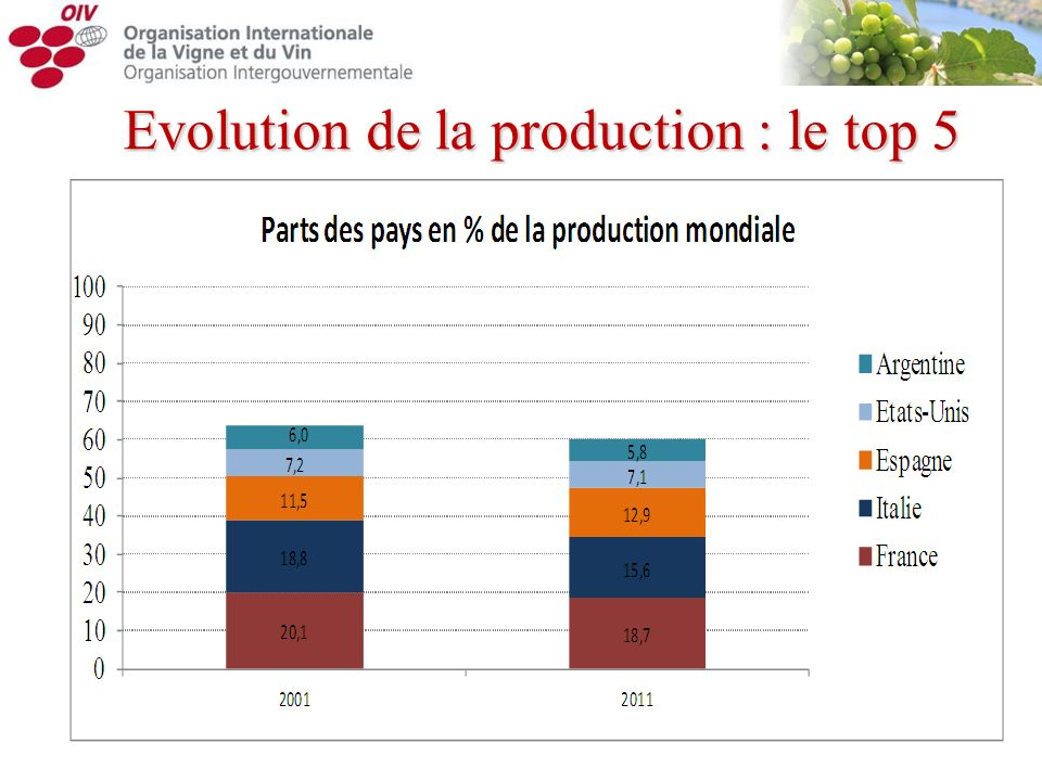 Evolution de la production : le top 5
