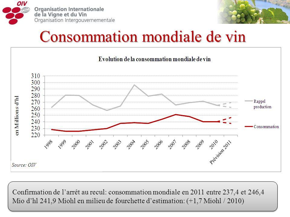 Consommation mondiale de vin