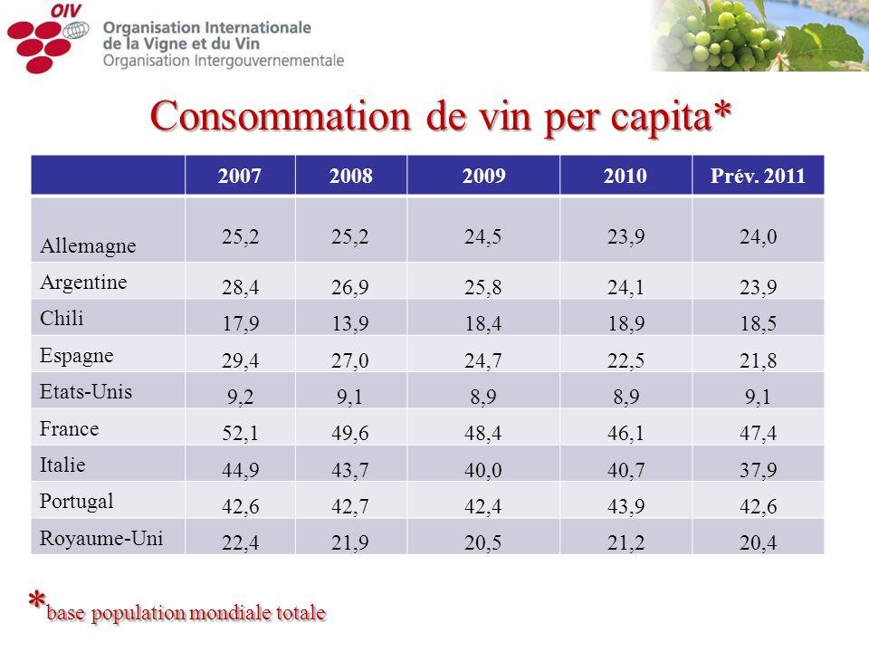 Consommation de vin per capita*