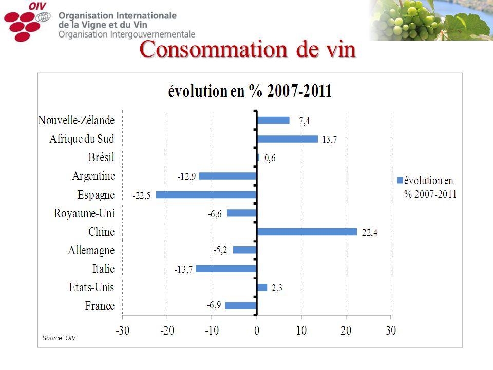 Consommation de vin Source: OIV